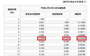 定率法の表をみて償却する数字を確認できる
