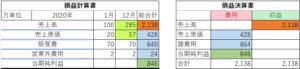損益計算書の複式簿記表