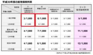 雇用保険率表