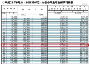 厚生年金保険額表