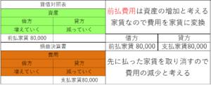 資産の借方と費用の貸方の表