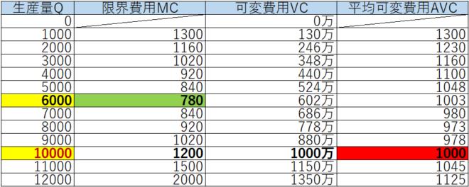 工場の限界分析の表