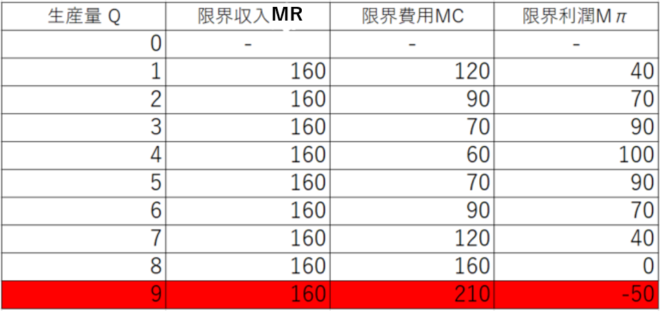 利益最大化の表2