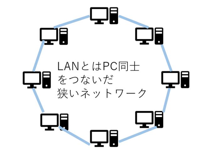LANの通信網