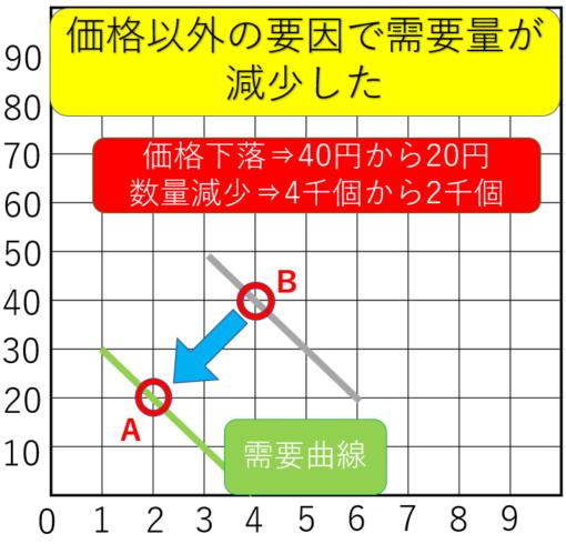 需要供給曲線の需要左シフト移動