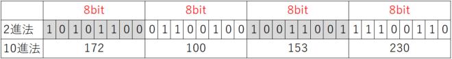 IPアドレスの基本構成