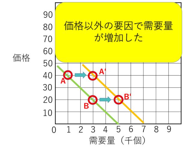 需要供給曲線の右シフトしたグラフ