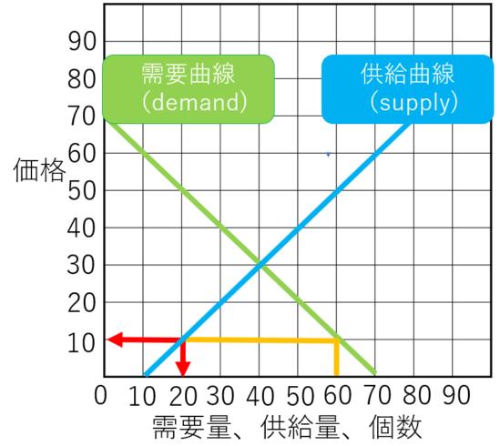 需要供給曲線のワルワス超過需要