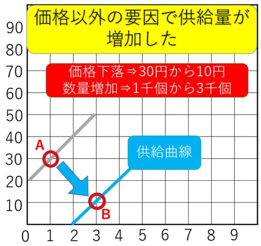 需要供給曲線の供給右シフト移動