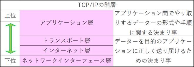 TCPIPの階層と役割の解説