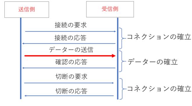 コネクションタイプ通信の流れ