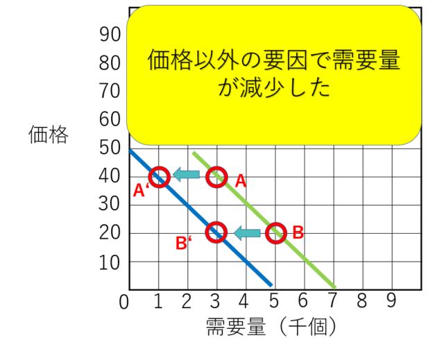 需要供給曲線の左シフトしたグラフ