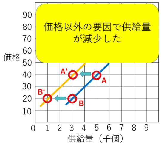 需要供給曲線の供給する左シフト