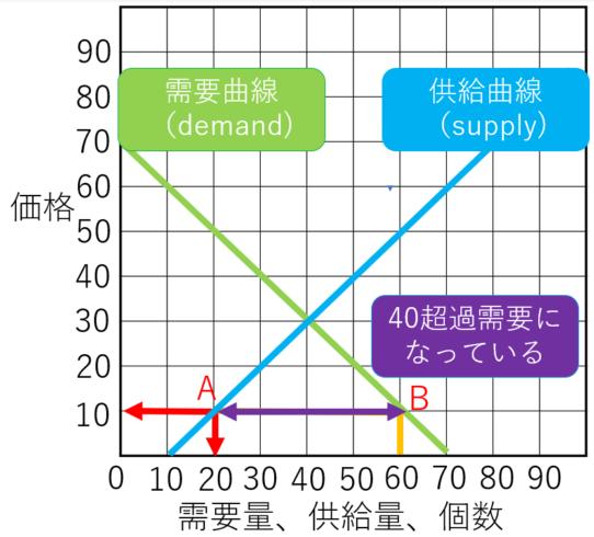 需要供給曲線のワルワス超過需要パターン2