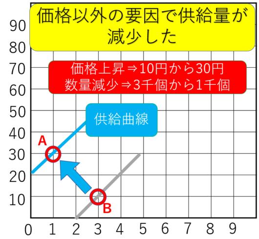 需要供給曲線の供給左シフト移動