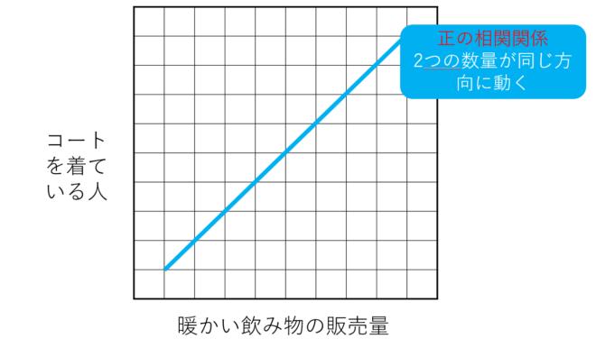 正の相関関係のグラフ