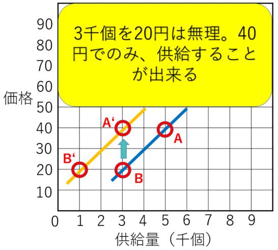 需要供給曲線の供給する左シフトパターン2