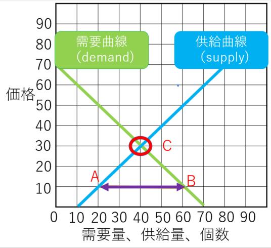 需要供給曲線のワルワス需要の通常パターン