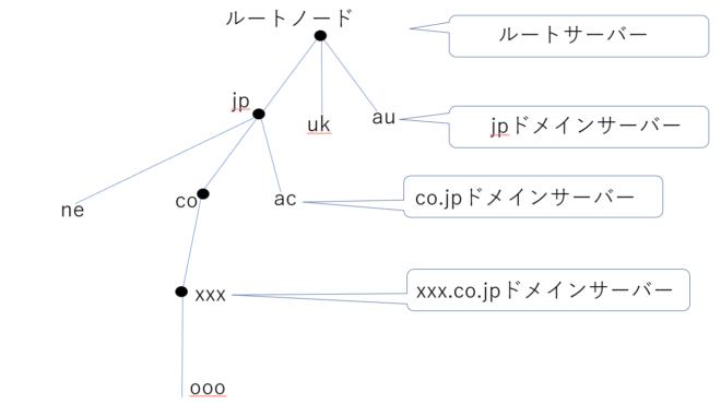 ルートサーバー構造