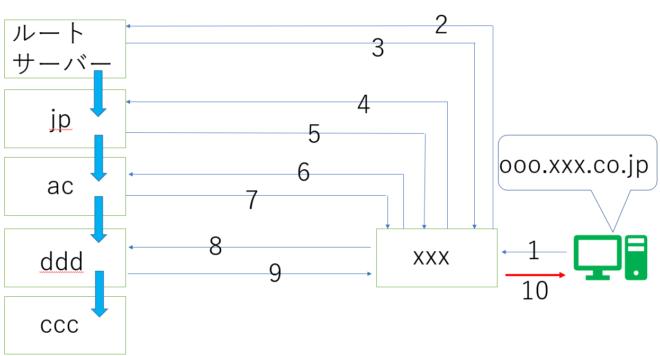 DNSの仕組み6