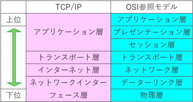 TCPIPとOSI参照モデルの階層構造
