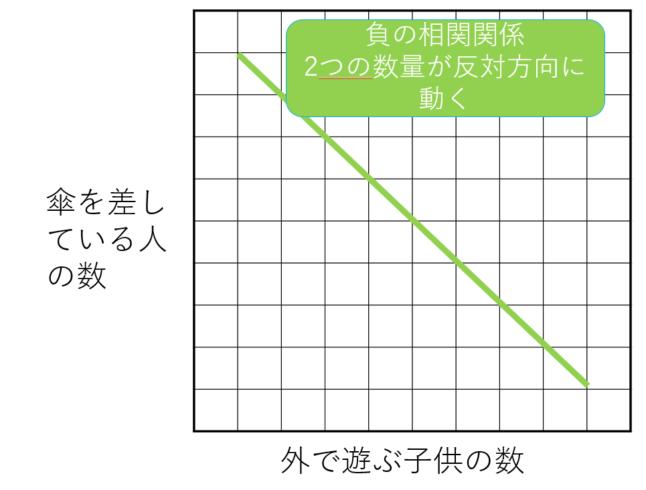 負の相関関係のグラフ