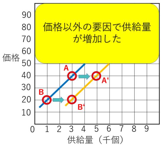 需要供給曲線の供給の右シフト