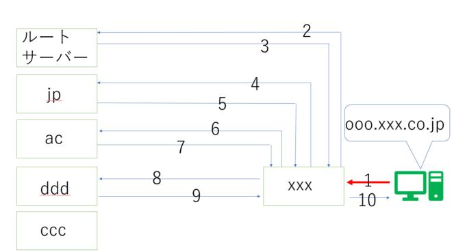 DNSの仕組み1