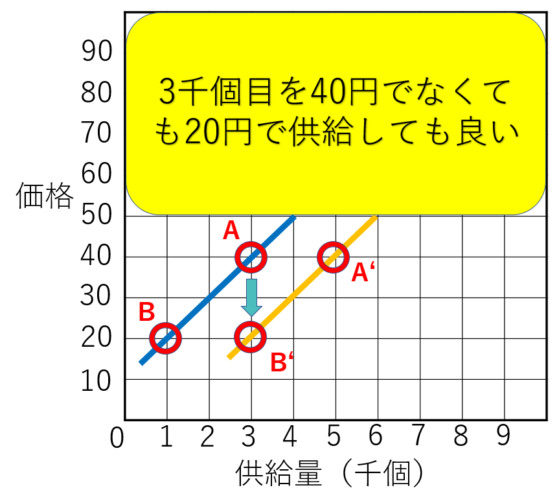 需要供給曲線の供給する右シフトパターン2