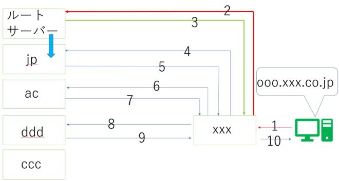 DNSの仕組み2
