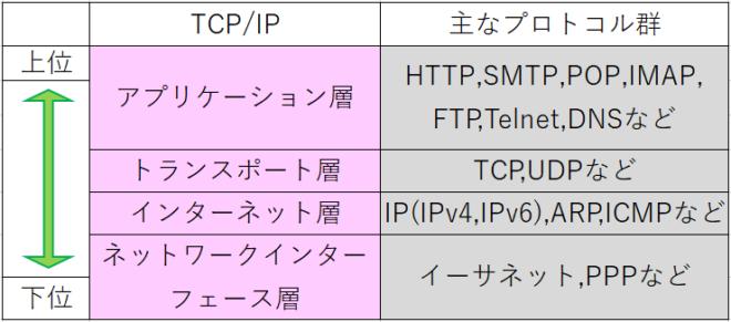 TCPIPとプロトコルの各階層