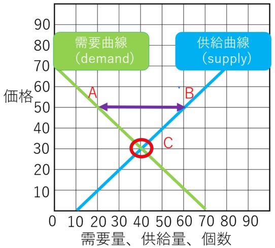需要供給曲線のワルワスの通常パターン