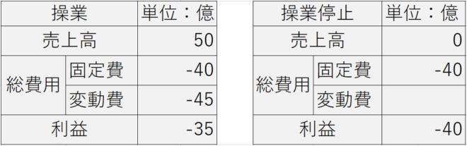 中国の操業停止の判断表
