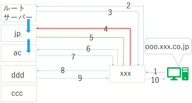 DNSの仕組み3