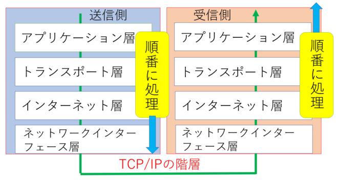 TCPIPの基本的な通信の流れ