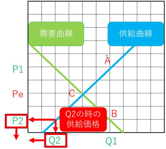 需要供給曲線のマーシャル不安定パターン2