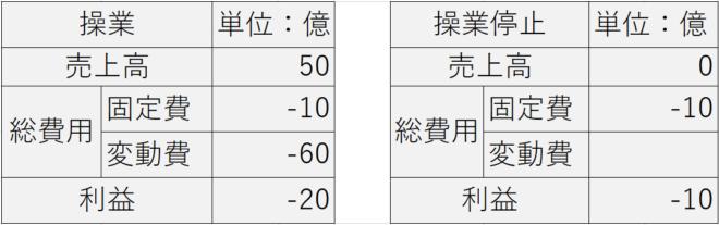 タイの操業停止の判断表
