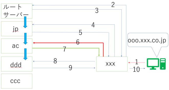 DNSの仕組み4