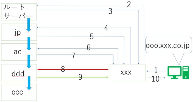DNSの仕組み5