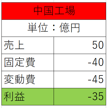中国の現状表