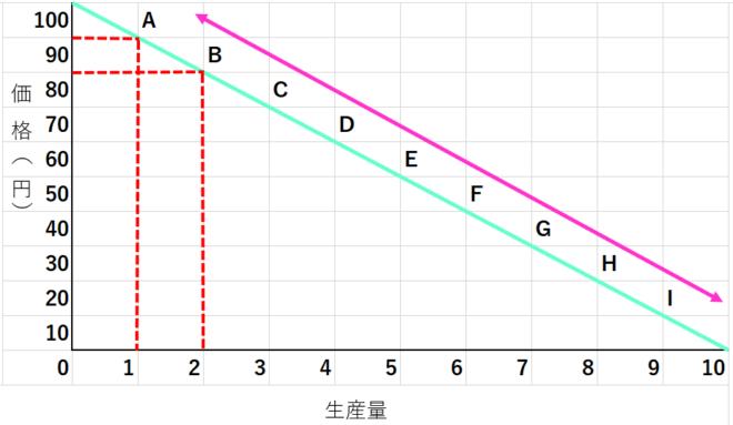 独占企業の需要曲線1