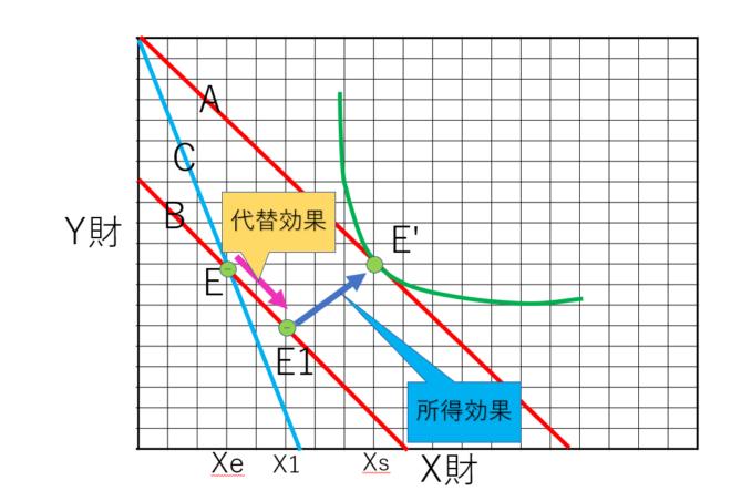 所得効果と代替効果のグラフ