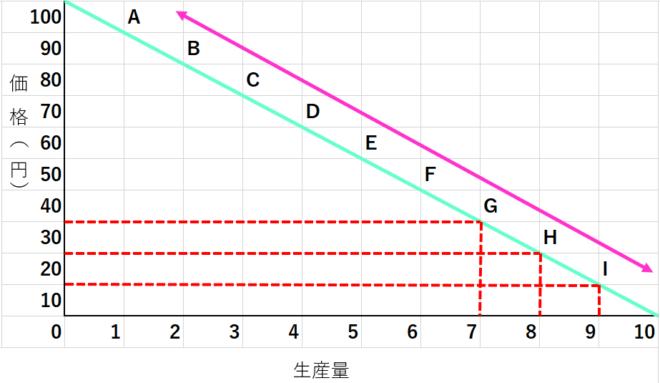 独占企業の需要曲線2