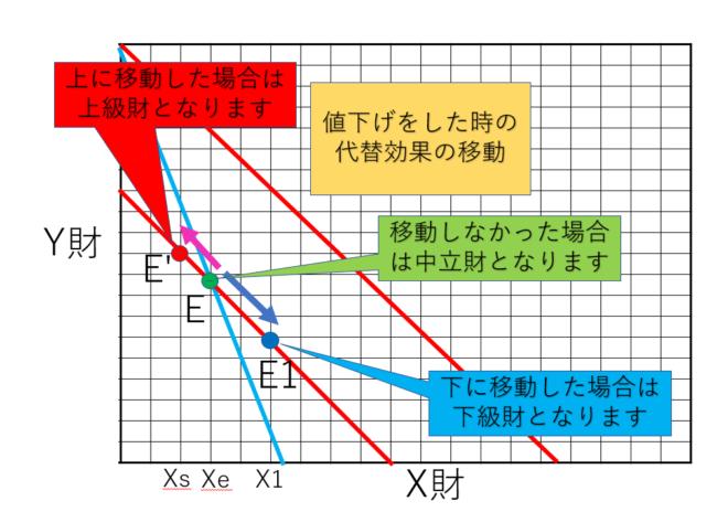代替効果の移動の説明