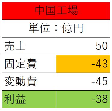 中国操業時の利潤表