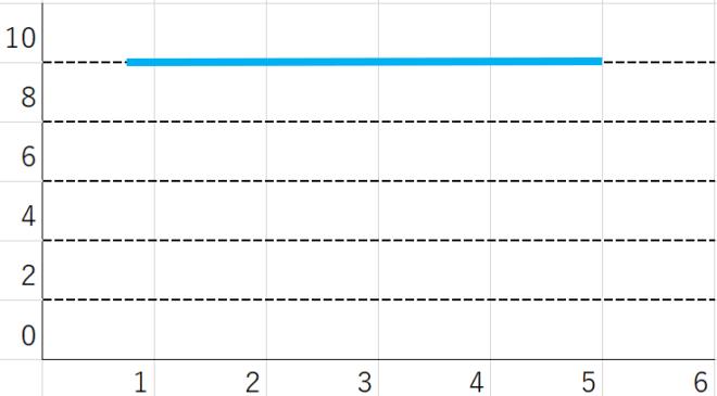 限界費用が一定のグラフ
