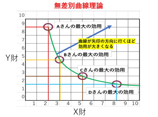 無差別曲線のグラフ
