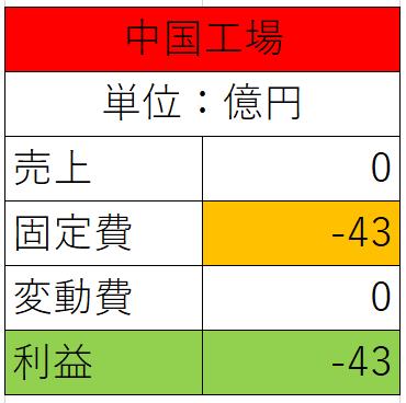中国の操業停止時の利潤