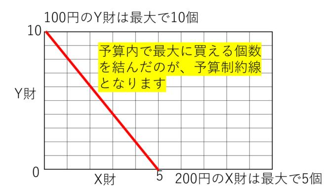 予算制約線のグラフ