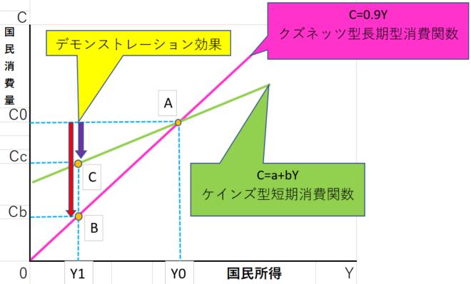 デモンストレーション効果の消費関数